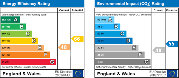 EPC Graph for Wingate Road, Brackenbury