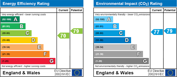 EPC Graph for West End Lane, London