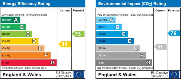 EPC Graph for Brondesbury Villas, London