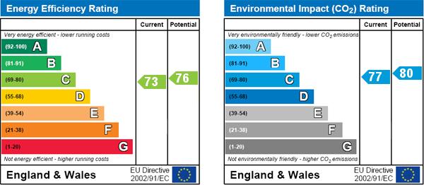 EPC Graph for Bravington Road, London