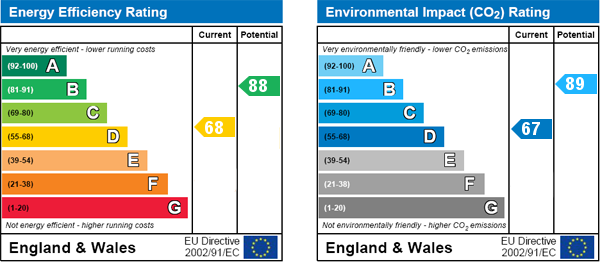 EPC Graph for East Acton, London