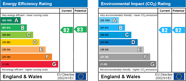 EPC Graph for Glengall Road, London