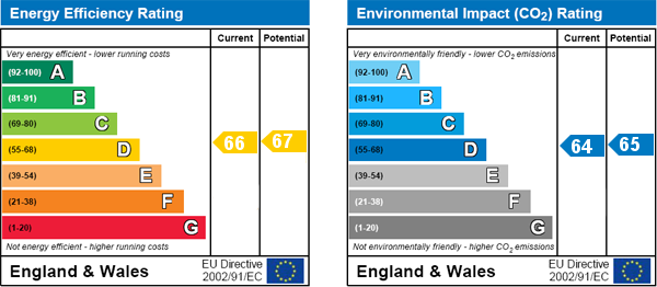 EPC Graph for Kilburn, London