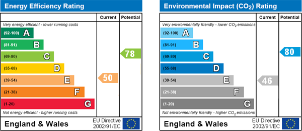 EPC Graph for Brook Green, London