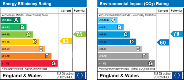 EPC Graph for Maida Vale, London