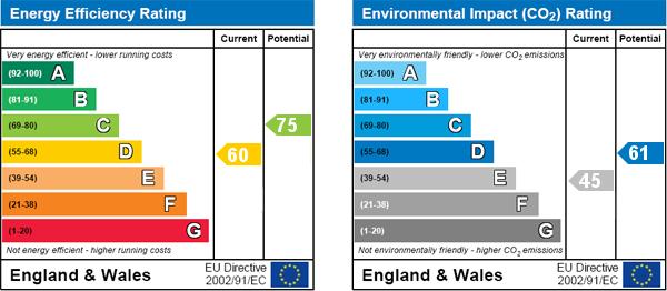 EPC Graph for Chamberlayne Road, London