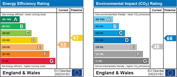 EPC Graph for Brondesbury Road, Kilburn