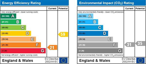 EPC Graph for Eldon Court, Brondesbury Road