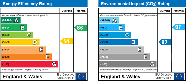 EPC Graph for Hanwell, London