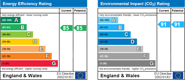EPC Graph for Maygrove Road, 65 Maygrove Road, West Hampstead