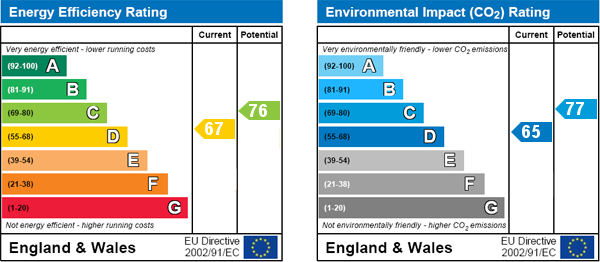 EPC Graph for Willesden Lane, London