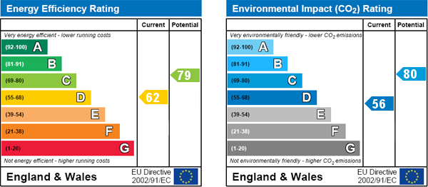 EPC Graph for Dyne Road, Kilburn