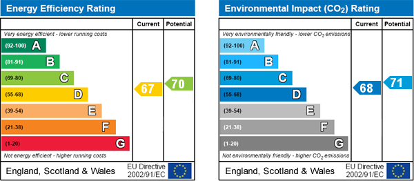 EPC Graph for Ground floor, London