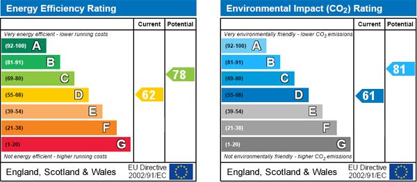 EPC Graph for Flat D, London