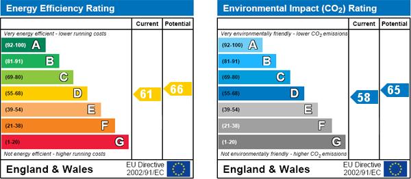 EPC Graph for Dunraven Road, Shepherds Bush