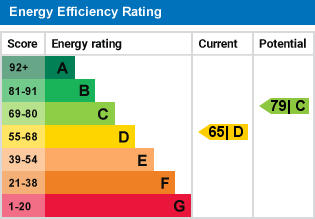 EPC Graph for Flat C, Kilburn